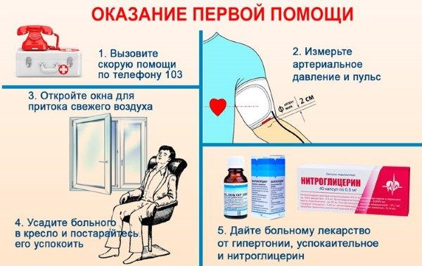 Помощь при гипертоническом кризе