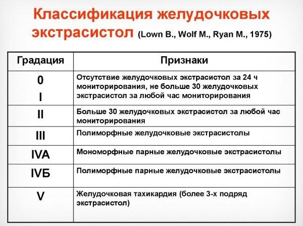 Классификация ЖЭС