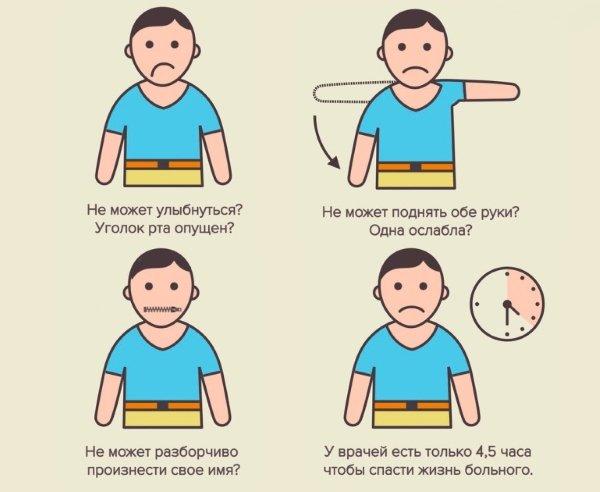 Тест на инсульт